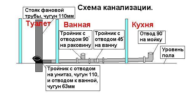 Канализация Хрущевки