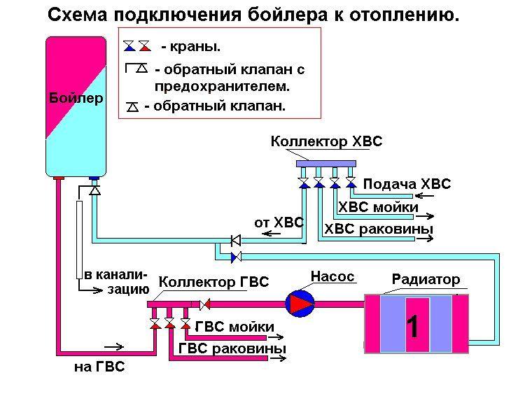 Подключение водонагревателя с теплообменником к отоплению теплообменное оборудование фирмы lotus цена отзывы