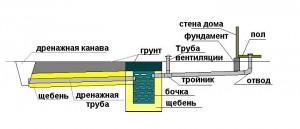 Простая водоотводящая канализация для дачи с отводом