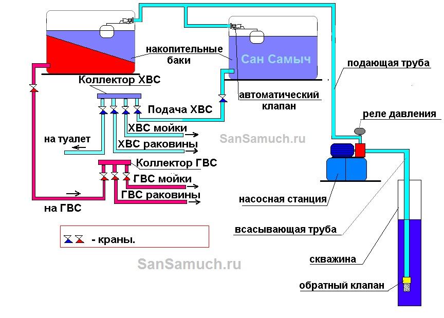 Система напорного водопровода