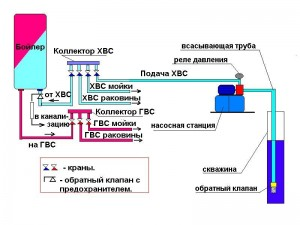 Напорная схема с насосной станцией
