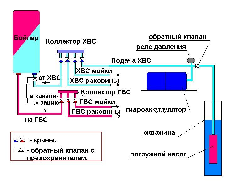 системы водоснабжения