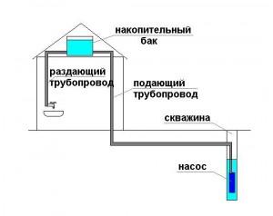 Схема накопительного водоснабжения