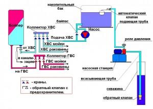 Накопительная схема с насосной станцией.