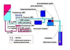 Накопительная схема с насосной станцией и ГА.