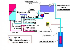 Накопительная схема с погружным насосом, управляемым прграмматором.