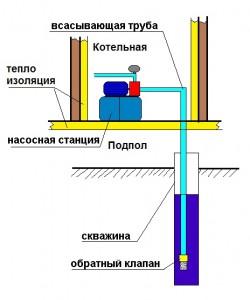 Установка насосной станции в доме.