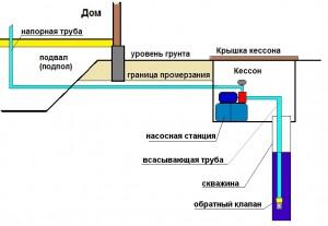 Установка насосной станции в кессоне.