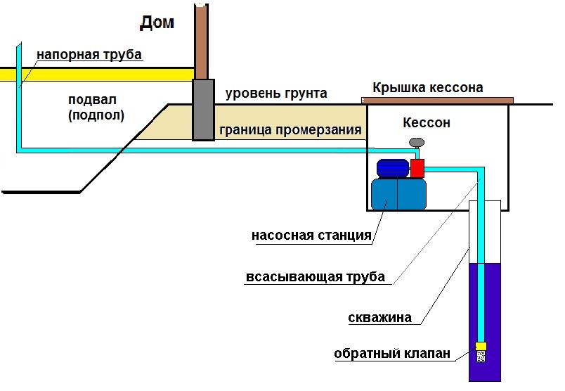 насосной станции