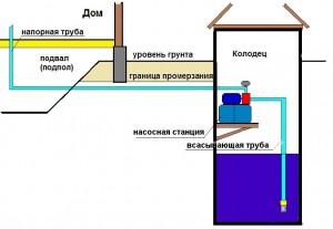Установка насосной станции в колодце.