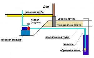 Установка насосной станции в подвале (подполе).