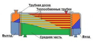 Теплообменник с использованием трубной доски.