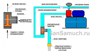 Самодельный эжектор и схема его подключения.