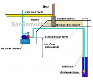 Используем глубину подвала для помощи атмосферному давлению.