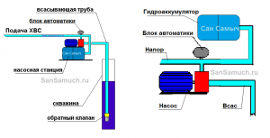 Гидроаккумулятор от насоса можно отделить.