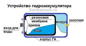 Устройство гидроаккумулятора.