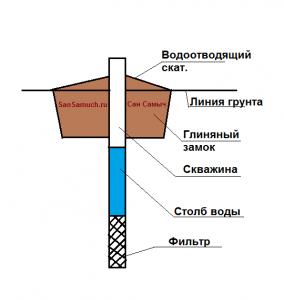 Общее устройство скважин.