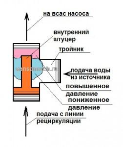 Принцип работы эжектора.