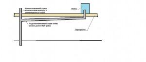 Первая схема канализации.