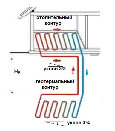 Автономное отопление с горизонтальным геотермальным контуром.