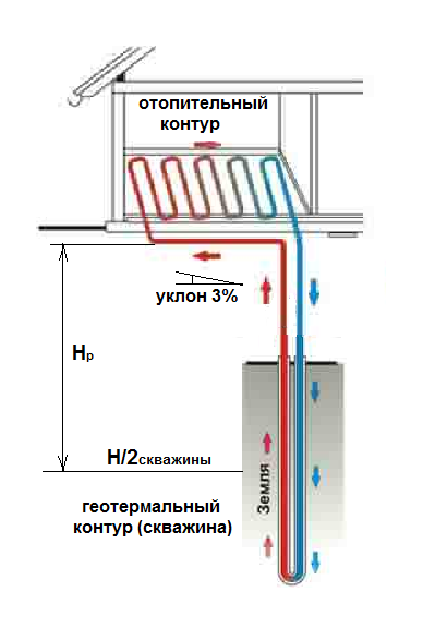 Автономное отопление со скважиной.