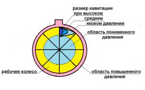 Распределение давлений в насосе и размер кавитации.