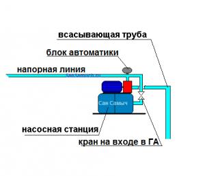 Использование гидроаккумулятора в качестве пусковой емкости.
