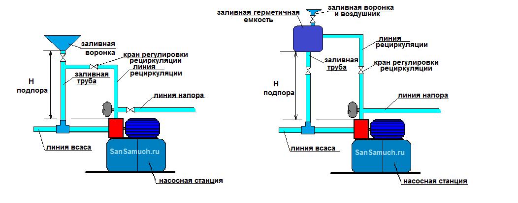Заливаю воду в насос на насосной станции а он сосет воздух внутрь насоса
