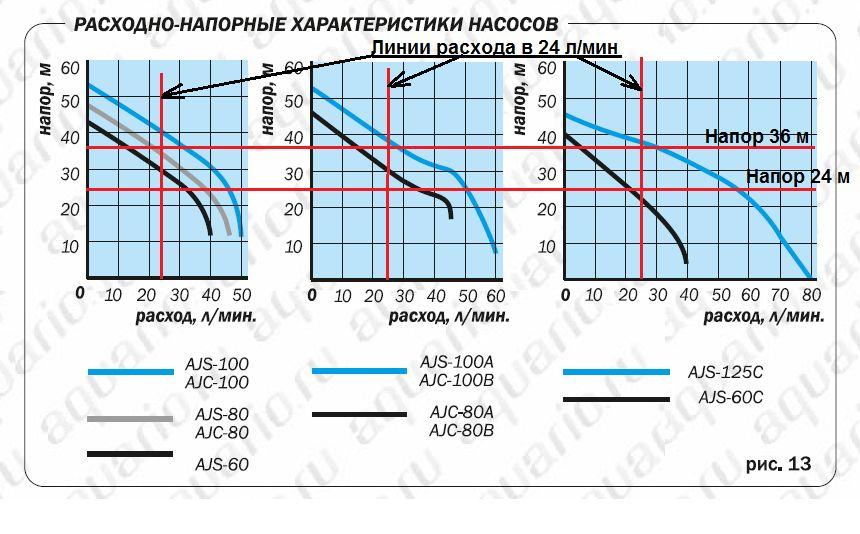 Расходно-напорные характеристики насосов Aquario