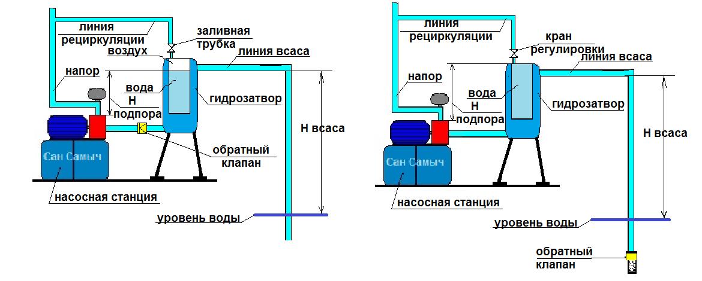 Рециркуляция с гидрозатвором