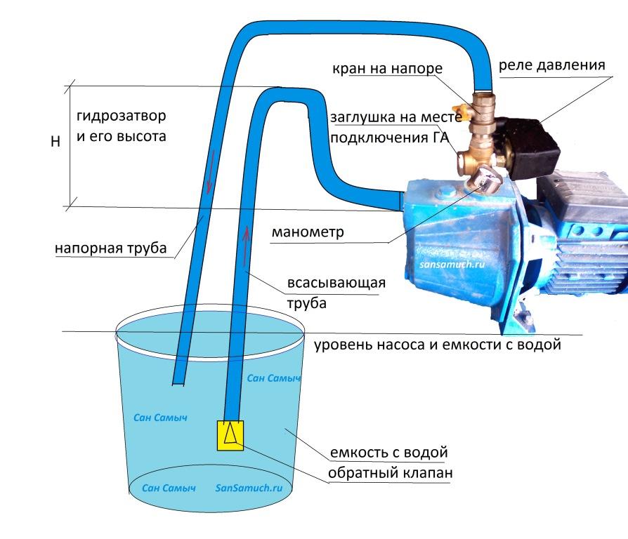 Гидравлическая схема любого